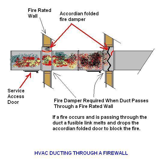 Fire Door Fusible Link Location