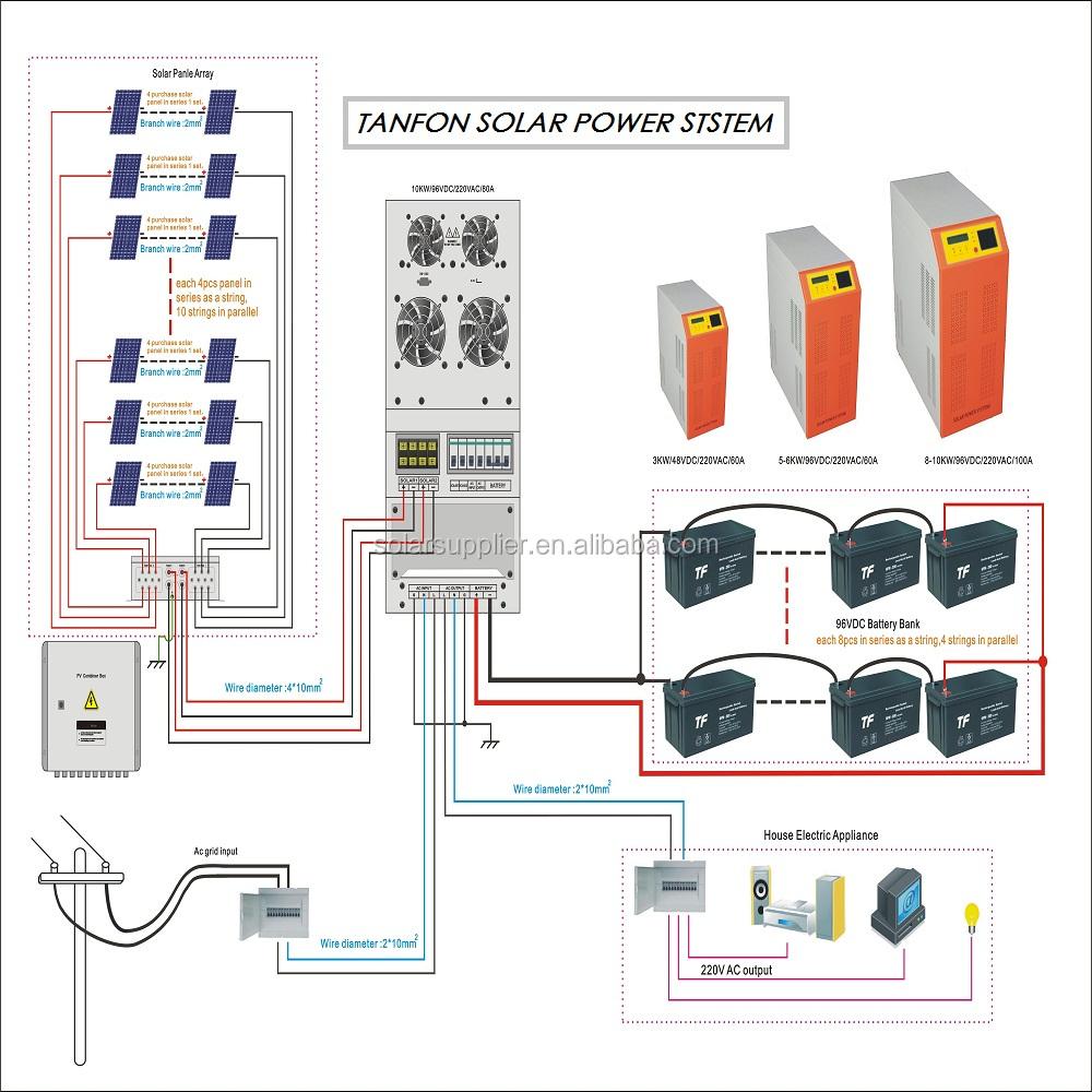 geração de energia Solar , Stand Alone eletricidade tanfon para com bateria sistema de Backup