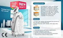 Remove chest hair permanently and pain-free by diode 808
