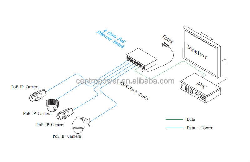 Schema Collegamento Ethernet : 미니 크기 m 포트 포우 스위치 긴 transimition cctv 네트워크