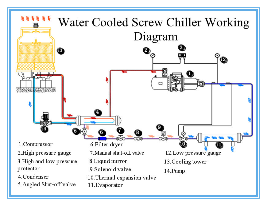 DIAGRAM] Industrial Water Chiller Diagram Wirings FULL Version HD Quality Diagram  Wirings - ACCESSWIRINGSOLUTIONS.HOTEL-PATTON.FRaccesswiringsolutions.hotel-patton.fr