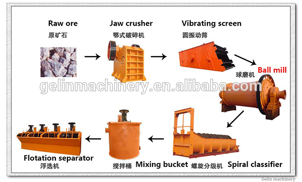 report experiment determining percentage copper copper ore Chemical reactions of copper and percent yield lab experiment the quantitative measure of success in this experiment is percent if an ore containing an.