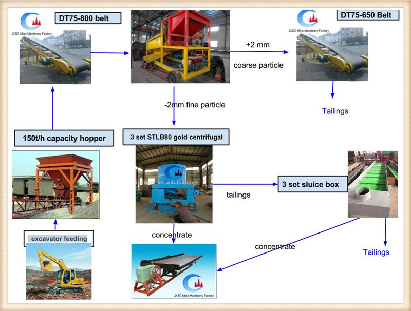 Alluvial Gold Mining Process Flowchartplacer Gold Processing Plant