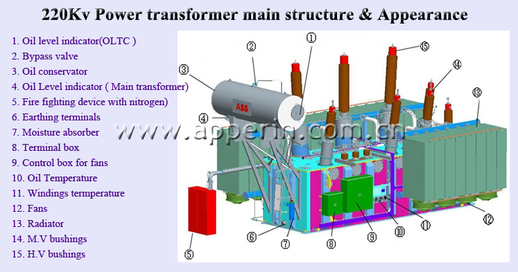 Oil Filled Power Transformers Diagram Diy Enthusiasts Wiring