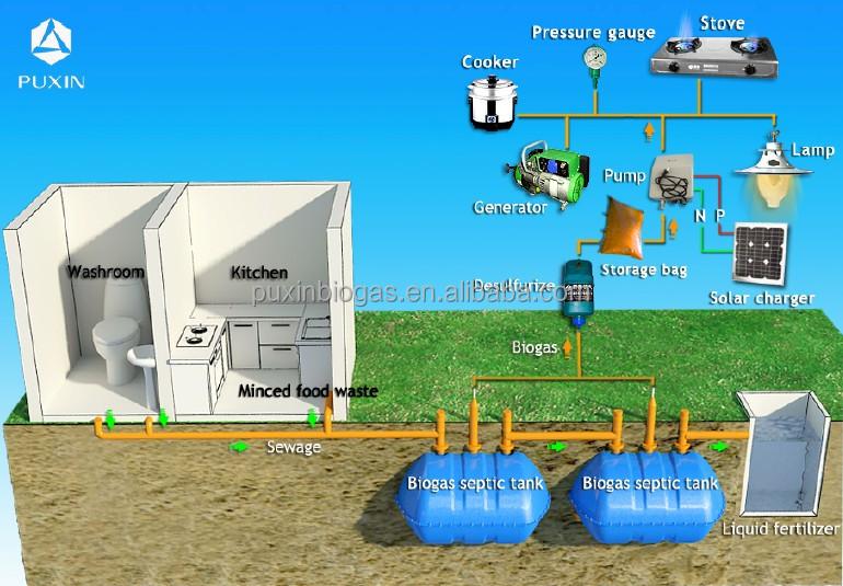biogas septic tank -2 tanks