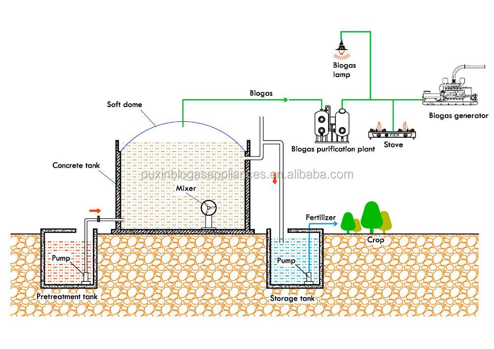 biogas cow - photo #28