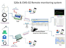 Remote Central monitoring system CMS-02 GPRS TCP IP DNS Remote temperature Monitoring System