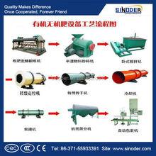 Organic Fertilizer production line Granulation Plant/Fertilizer Pellet Processing Machine