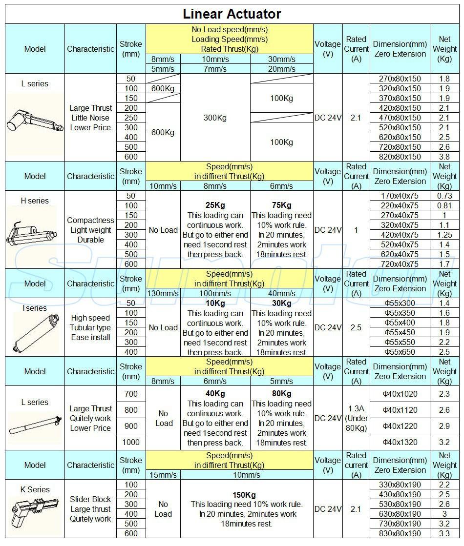 H50 2 дюйма инсульта windows Электрический линейный привод двигатель постоянного тока, dc 24v, 10 мм/сек, сверхмощный толкателя 75 кг, Уход за кроватью, высокое качество