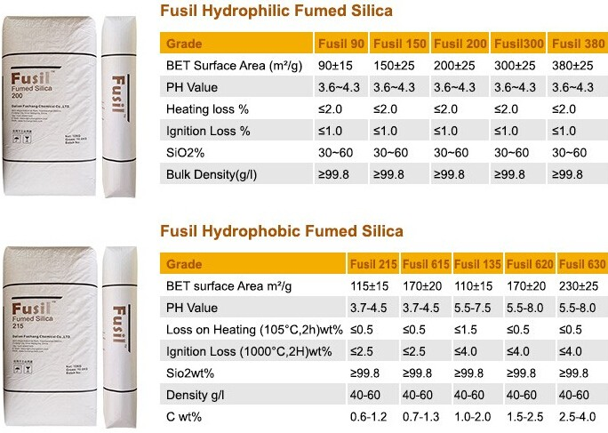 Fusil Fumed Silica-Product Group.jpg