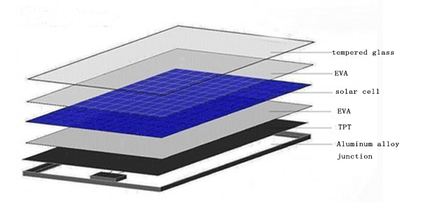 High Quality Damaged Solar Cells With Low Price