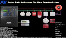 Africa 2-bus Addressable Fire Alarm Fire Fighting Control Panel Keyboard Operation
