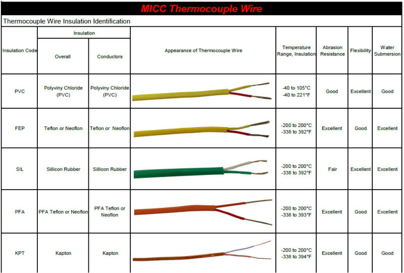 Thermocouple wire sizing wire center awesome type t thermocouple wire picture collection electrical rh suaiphone org thermocouple wire length limits thermocouple wire length max keyboard keysfo Images