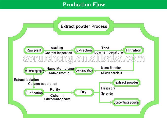 Productin Flow.png