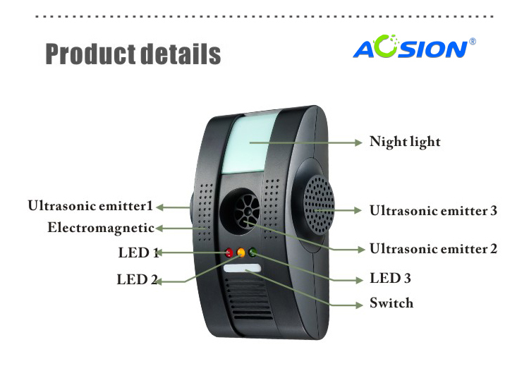 Electromagnetic pest control at home