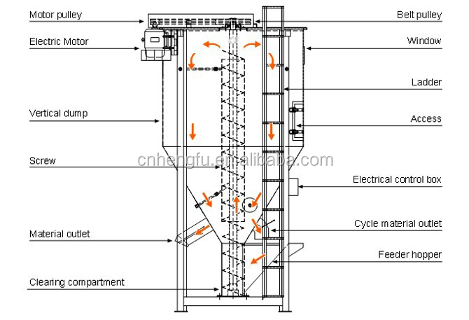 vertical screw mixer for dry mortar