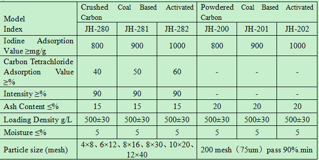 Granular coal activated carbon for petroleum plant solvent recovery
