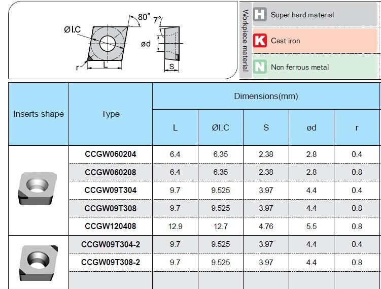 cnc carbide turning inserts for aluminum