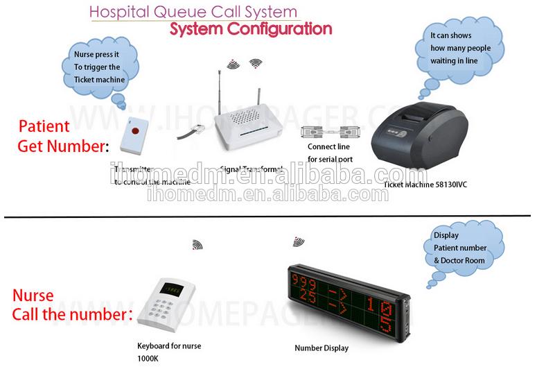 Больница беспроводной системы вызова очереди услуги по продаже дозатор системы