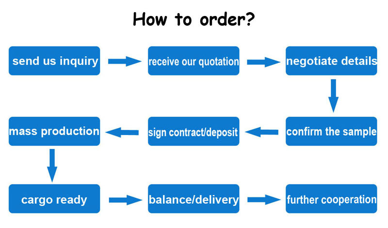 2 how to order