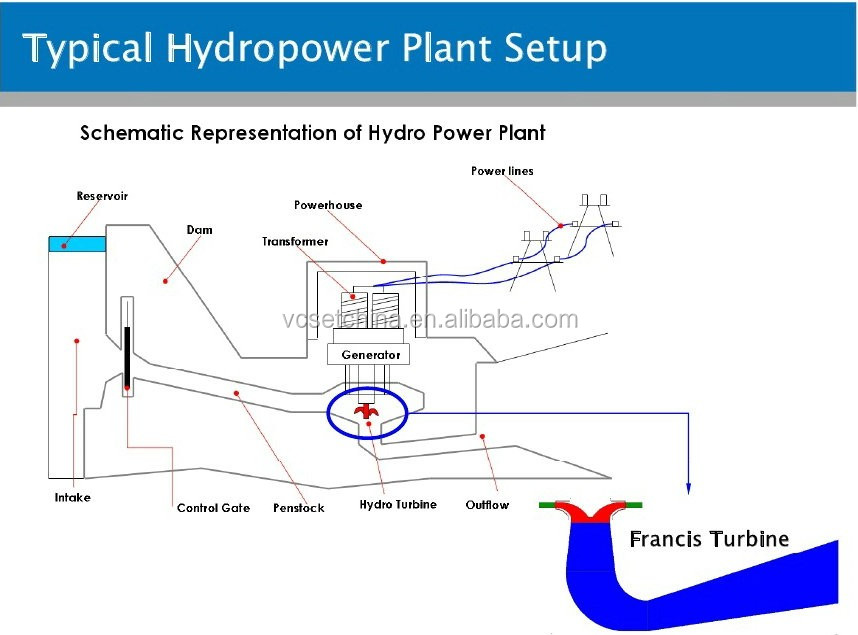 fluid-structure-interaction-study-in-francis-turbine-3-728.jpg