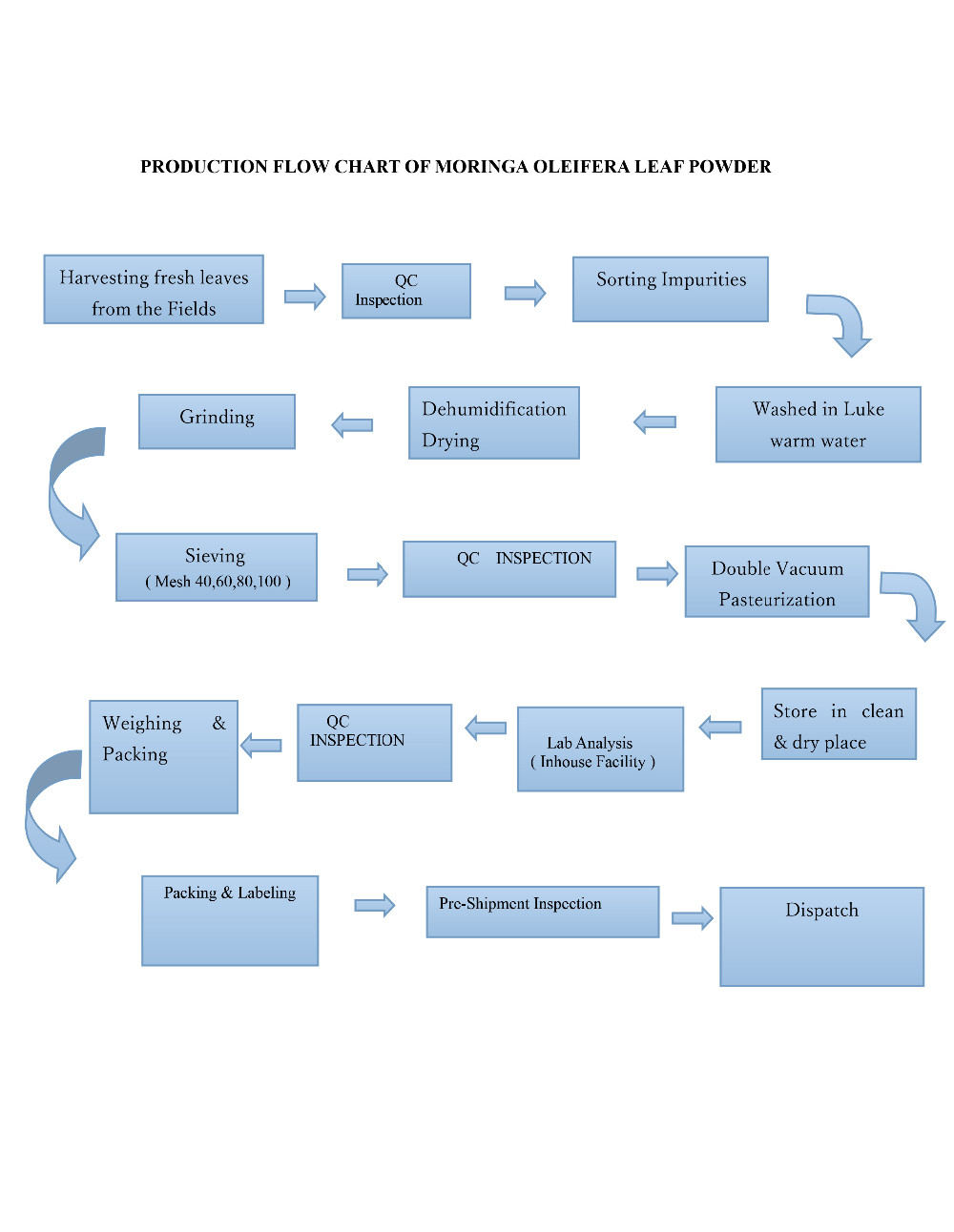 PRODUCTION FLOW CHART OF MLP ( DRAW ).jpg