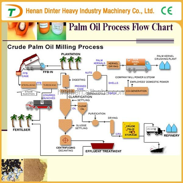 High Efficiency Palm Oil Processing To Rbd Palm Oil Machine Buy