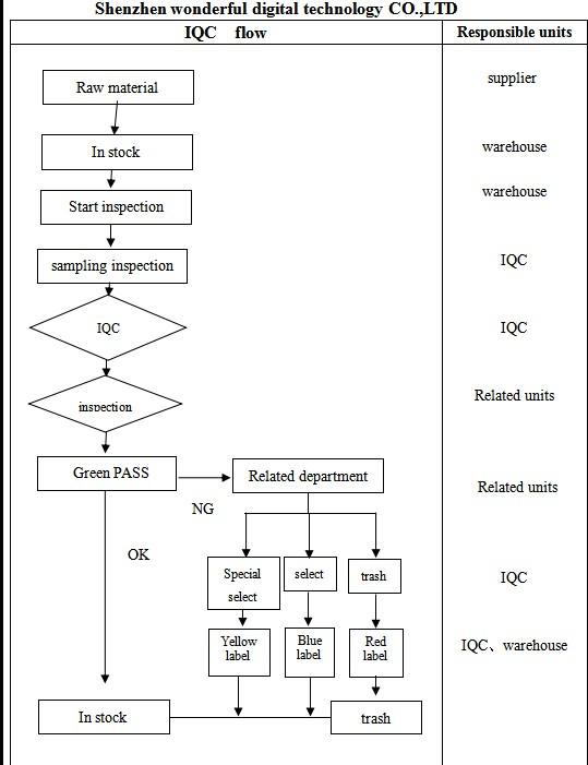 IQC flow